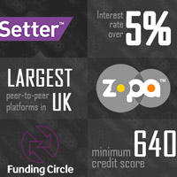 The 3 biggest UK peer-to-peer lending platforms: Zopa, RateSetter and Funding Circle